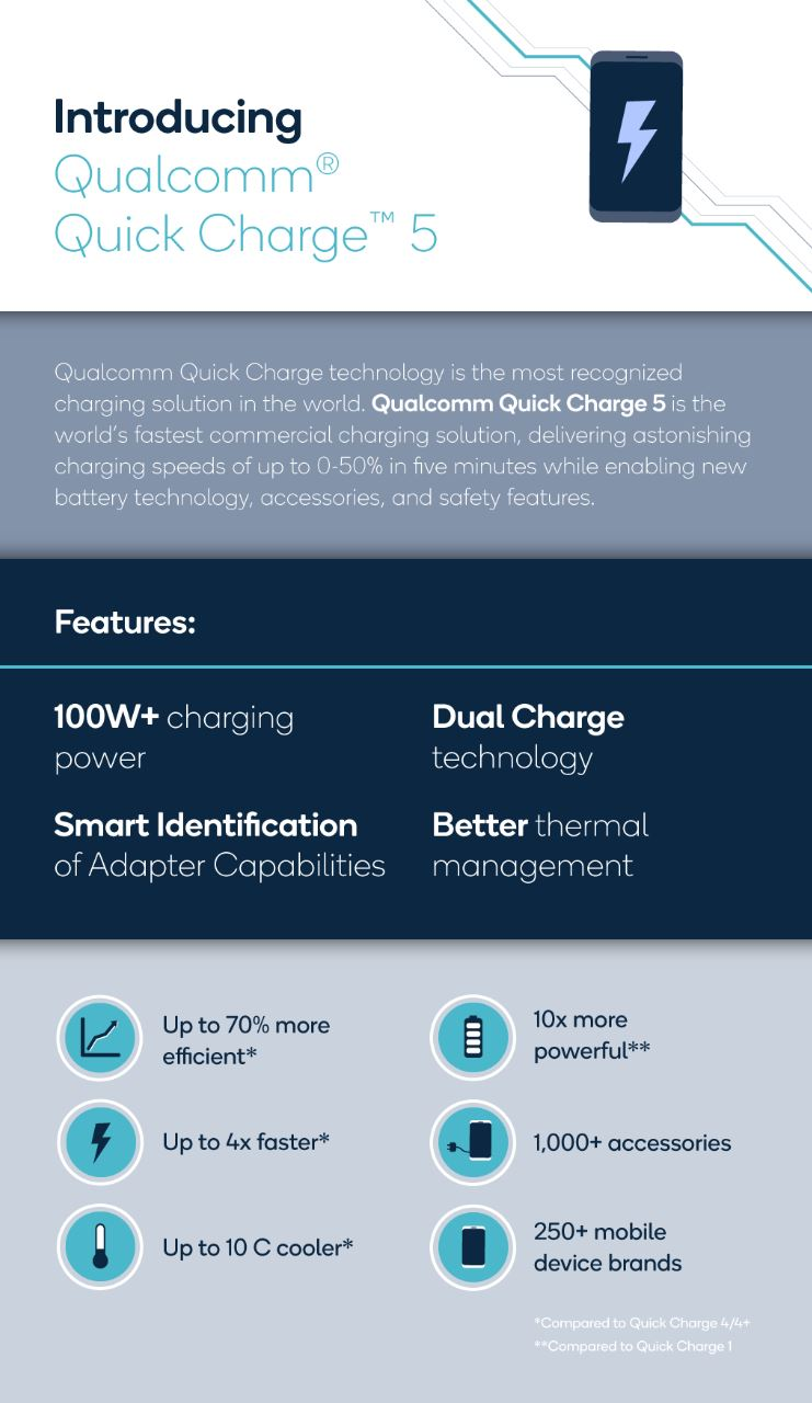 Qualcomm Quick Charge 5 Infografik
