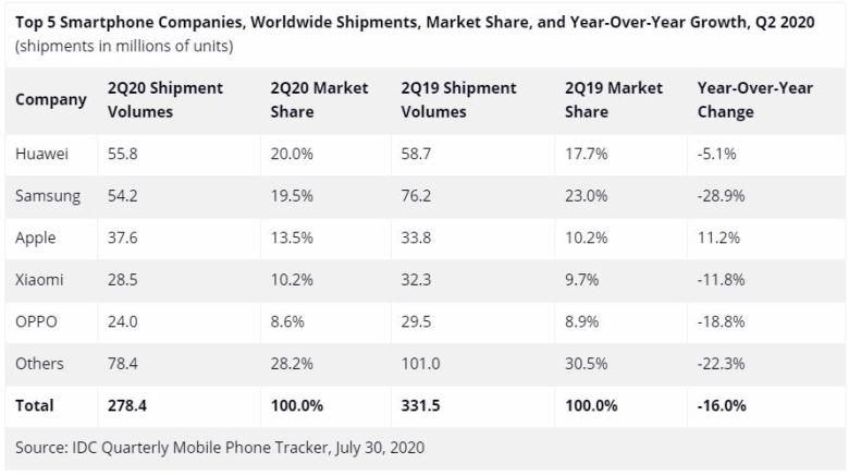 Smartphone Verkäufe Weltweit Q2 2020