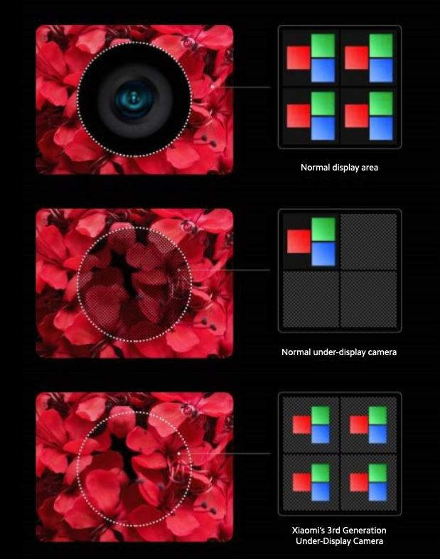 Xiaomi Under Display Camera 3. Generation