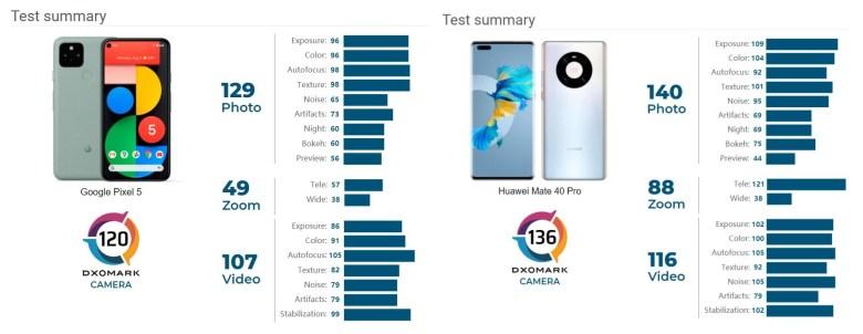 Google Pixel 5 Dxomark Vs Huawei Mate 40 Pro