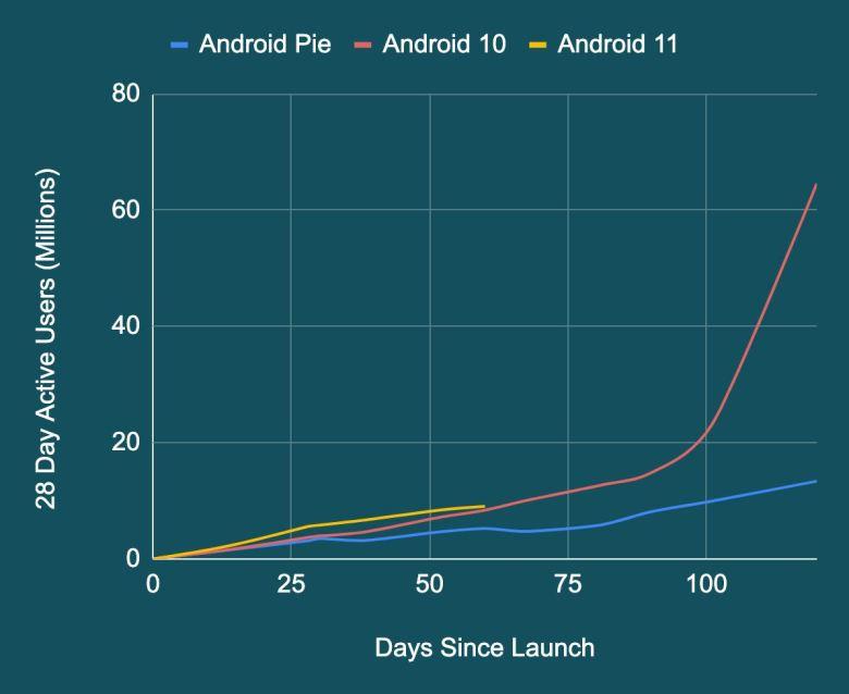 Android 11 28 Tage Update Geschwindigkeit