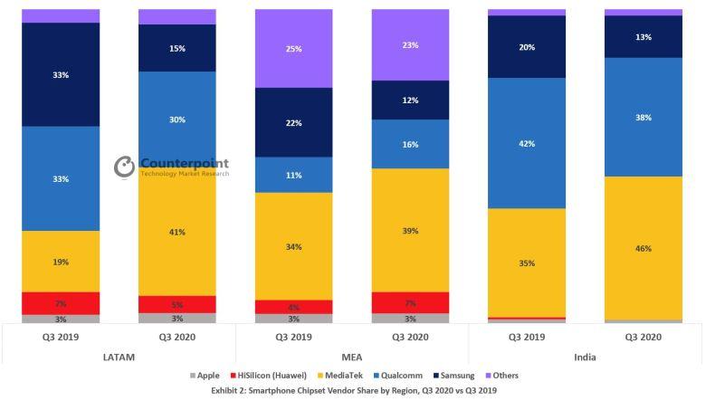 Smartphone Chipsätze Markt Q3 2020 2