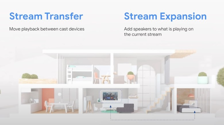 Cast Connect Stream Transfer Stream Expansion