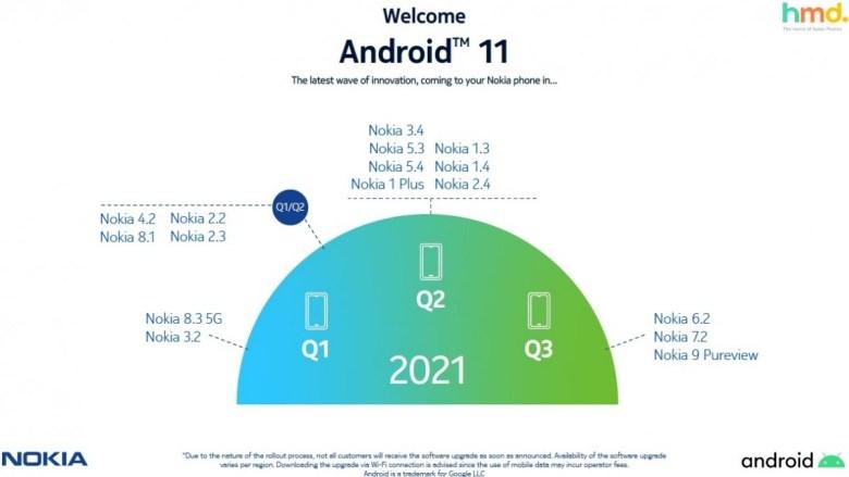 Nokia Update Roadmap Android 11 Verschiebung