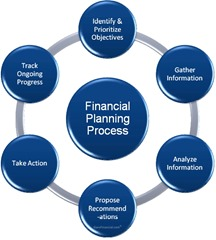 Financial Planning best business to start in Asia