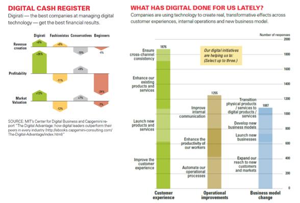 Digitale Unreife – ein weit verbreitetes Phänomen?