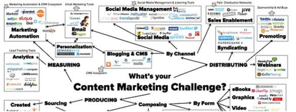 Content Marketing Challenges 2015