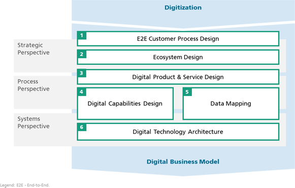 Digital Business Engineering: Deutsche Ingenieurskunst für Smart Services