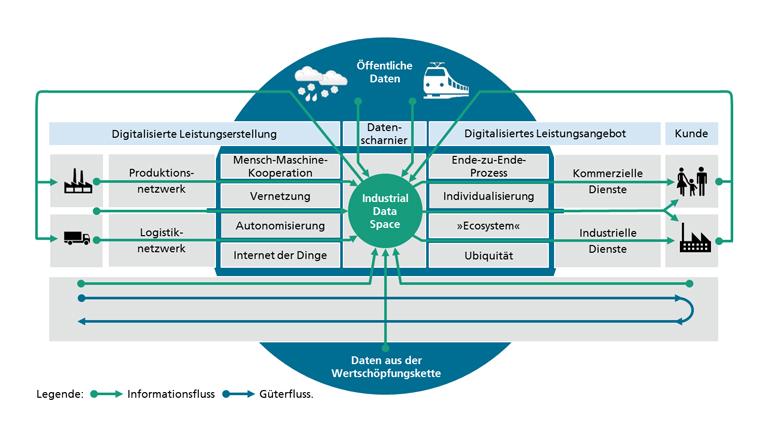 Initiative Industrial Data Space: Referenzarchitektur für eine Smart Service Datendrehscheibe