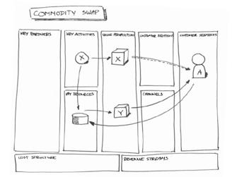 Datengetriebene Geschäftsmodell-Muster