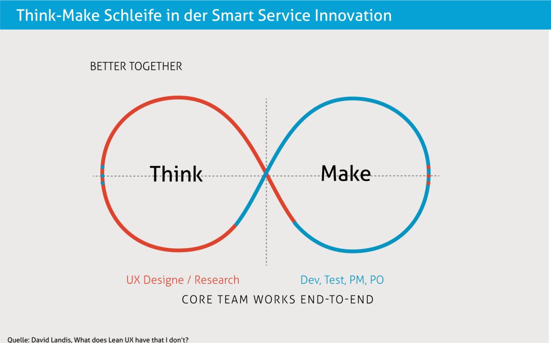 Von der Idee zum Smart Service
