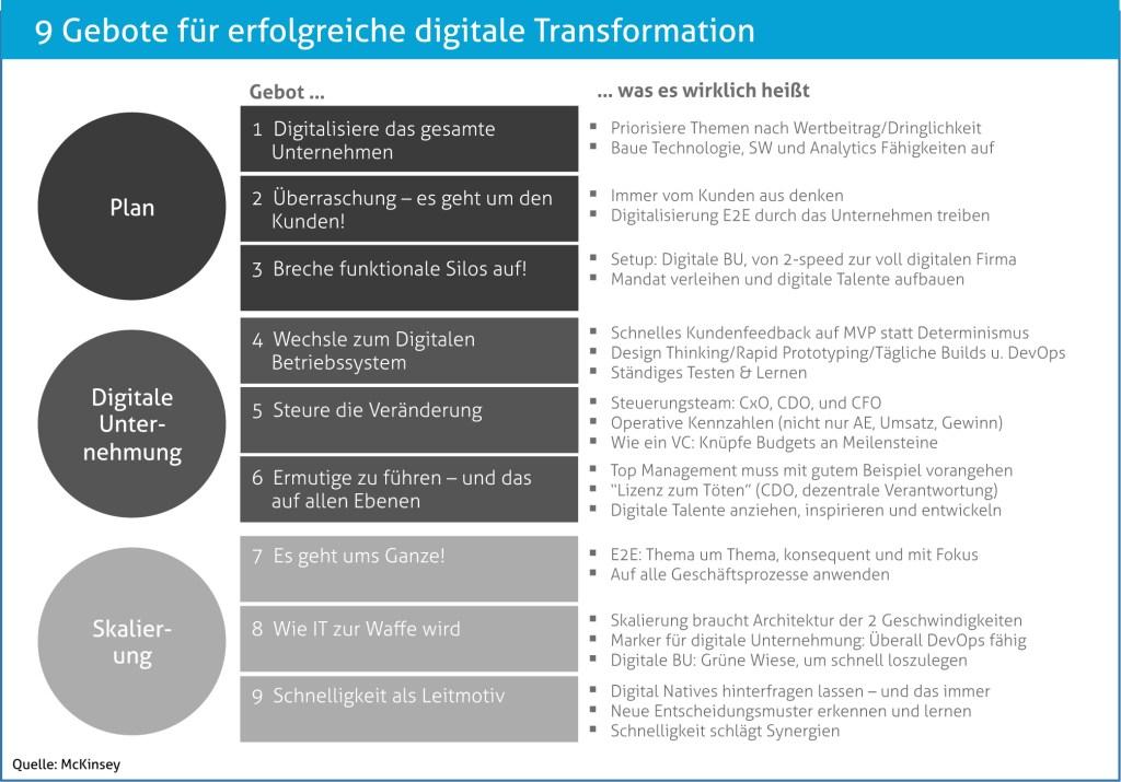 9 Gebote für erfolgreiche digitale Transformation