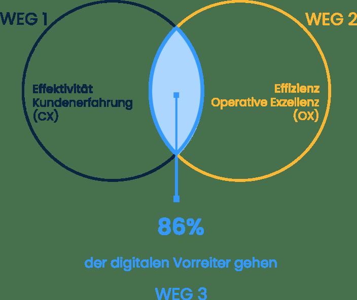 Die wirksamsten Strategien für die digitale Transformation
