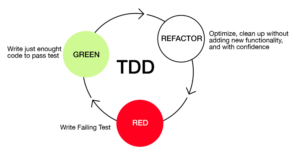 Test Driving Development Cycle