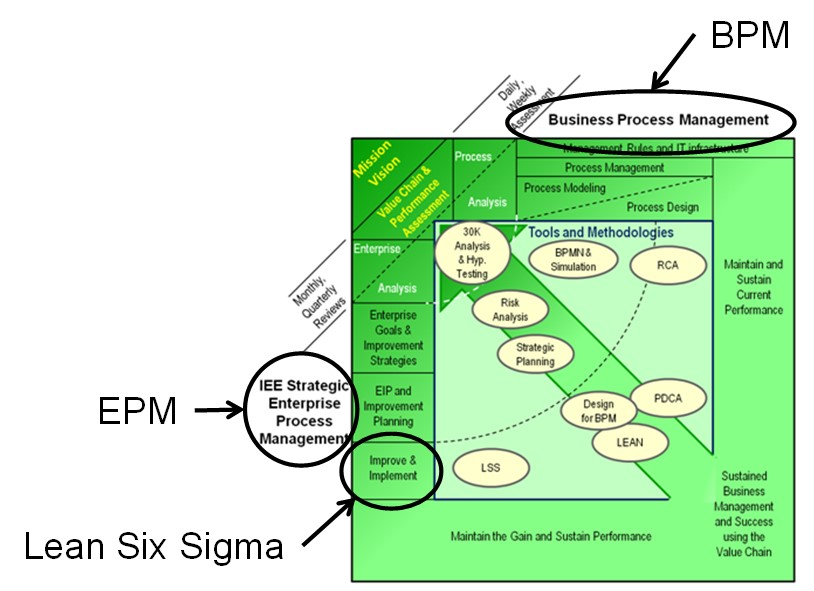 lean six sigma business process management together deployment