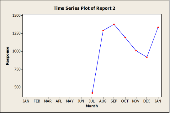 Traditional KPI reporting example 2