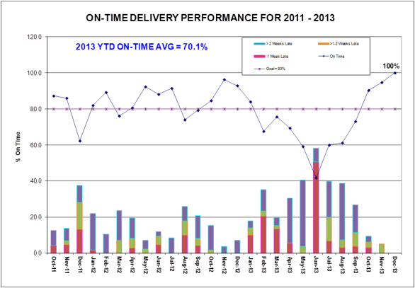 Executive traditional dashboard report-out for on-time Delivery