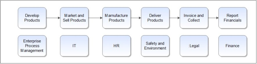 integrated enterprise excellence value chain illustration