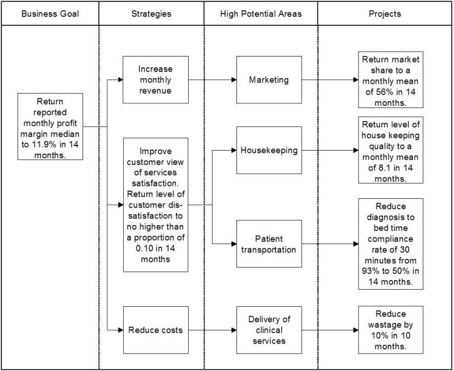 business goal setting enterprise improvement plan
