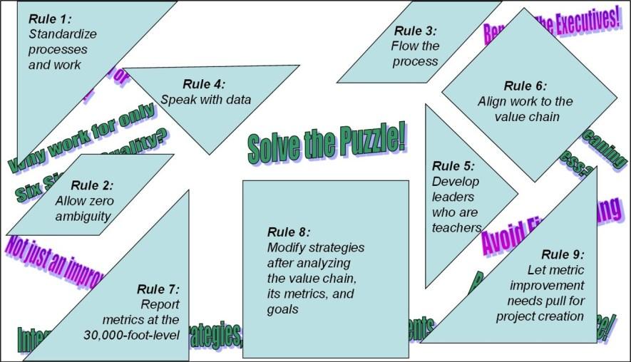 business management system puzzle pieces