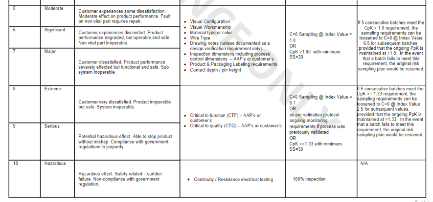 Quality Assurance Inspection Plan view 3