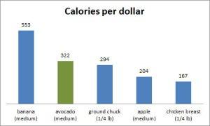 Calories per dollar avocados