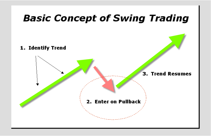 Why you need to learn swing trading strategy - Smart ...