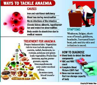 Anaemia: the need to act early