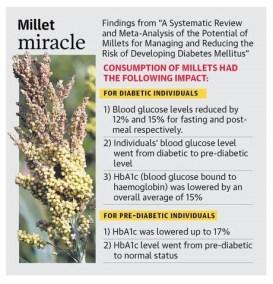 Millets turn panacea for diabetics