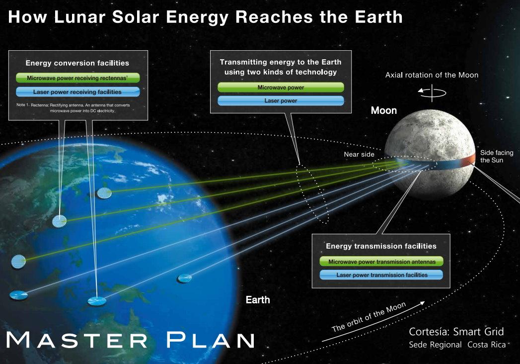 Master Plan Luna Green energia solar desde la Luna por Japón
