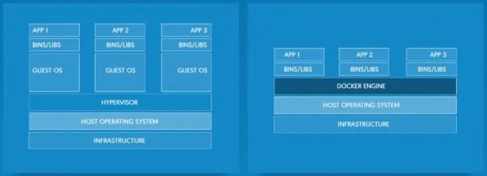 Docker vs Virtual Machines made by docker