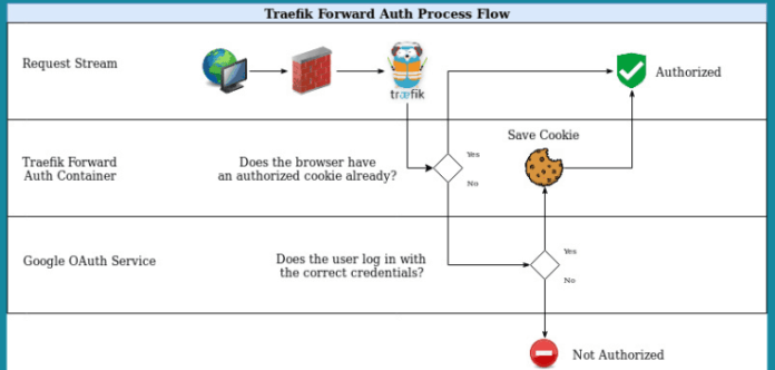 Traefik Forward Auth with Google OAuth - Process Flow