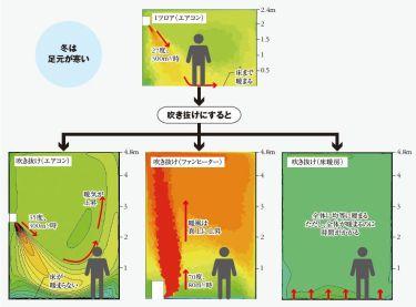 高気密高断熱住宅に全館床暖房は不要だ!(中):床暖房の欠点