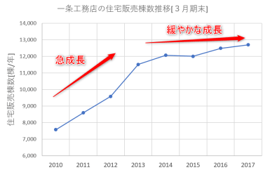 一条工務店i-smart価格は7年で約270万円も値上がり!?