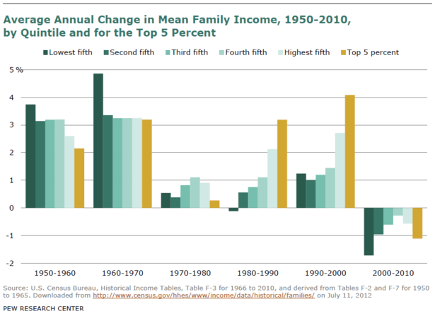 Pew_History_Middle_Class_Families_Income_History-thumb-615x447-96949