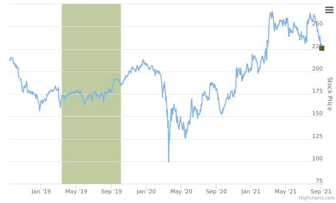 ESGR.US – Enstar Group Ltd ranked positive on September 9th, 2021 after insider buying stocks