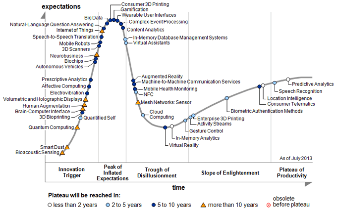 Emerging Trends Information Security