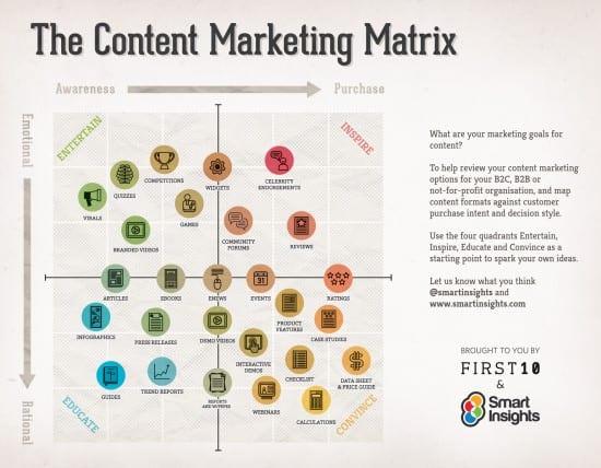 La matriz del marketing de contenidos