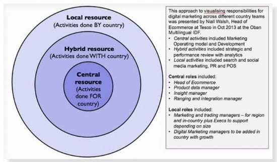 central hybrid local