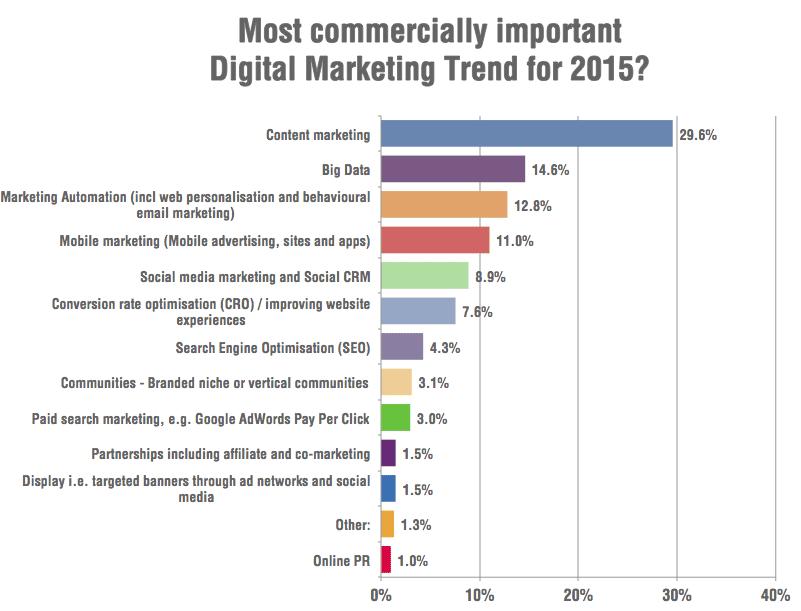 Digital marketing trends 2015 survey