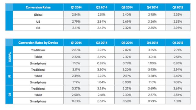 2015 as taxas de conversão de comércio eletrônico de varejo por dispositivo