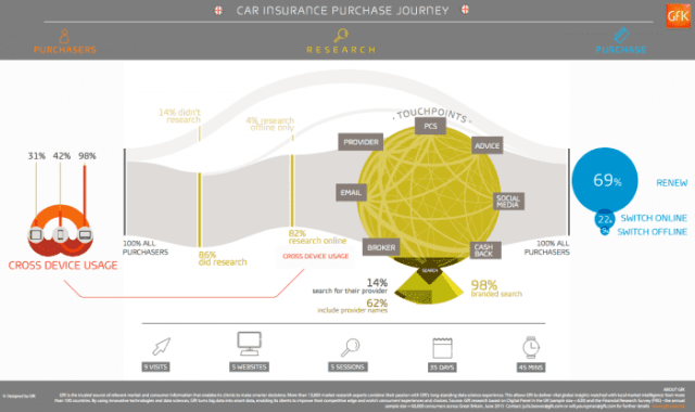 Car Insurance Multichannel journey