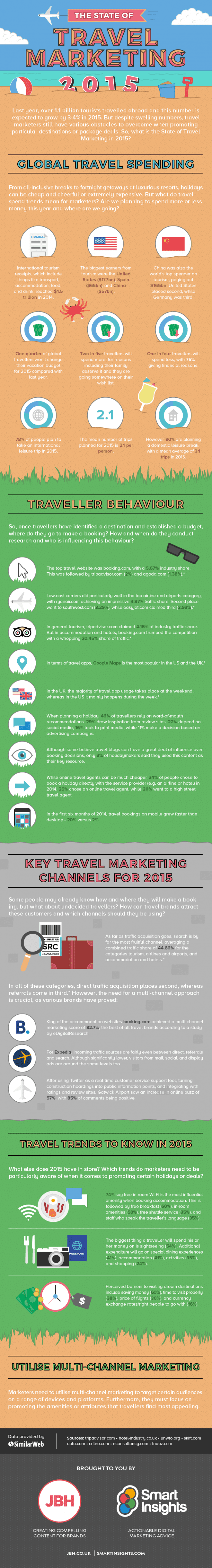Travel marketing infographic