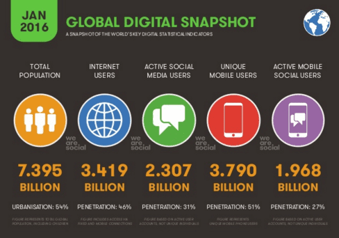 WeAreSocial infographic - outsource your social media