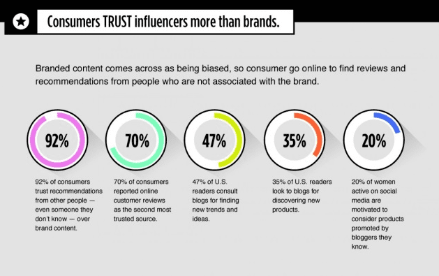 Image result for social media influencer trust
