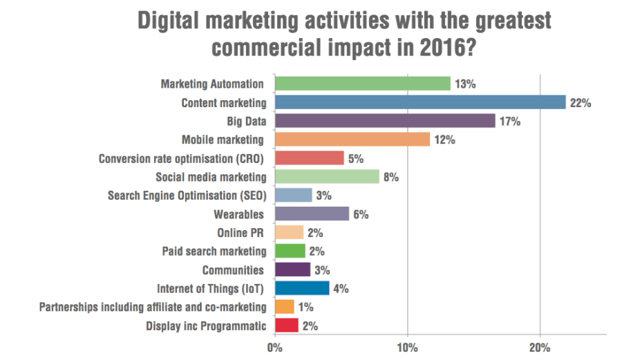 Digital Marketing activities with the greatest impact
