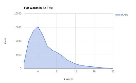 words per facebook ad