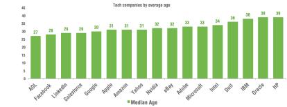 average age by tech company