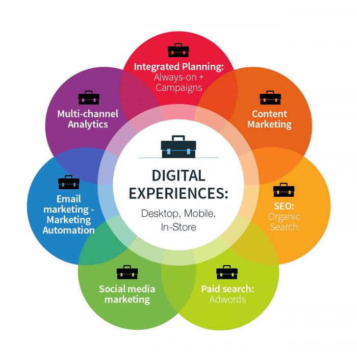 các công cụ dự báo xu hướng digital marketing 2017