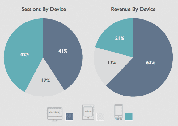 ecommerce, mobile, conversion
